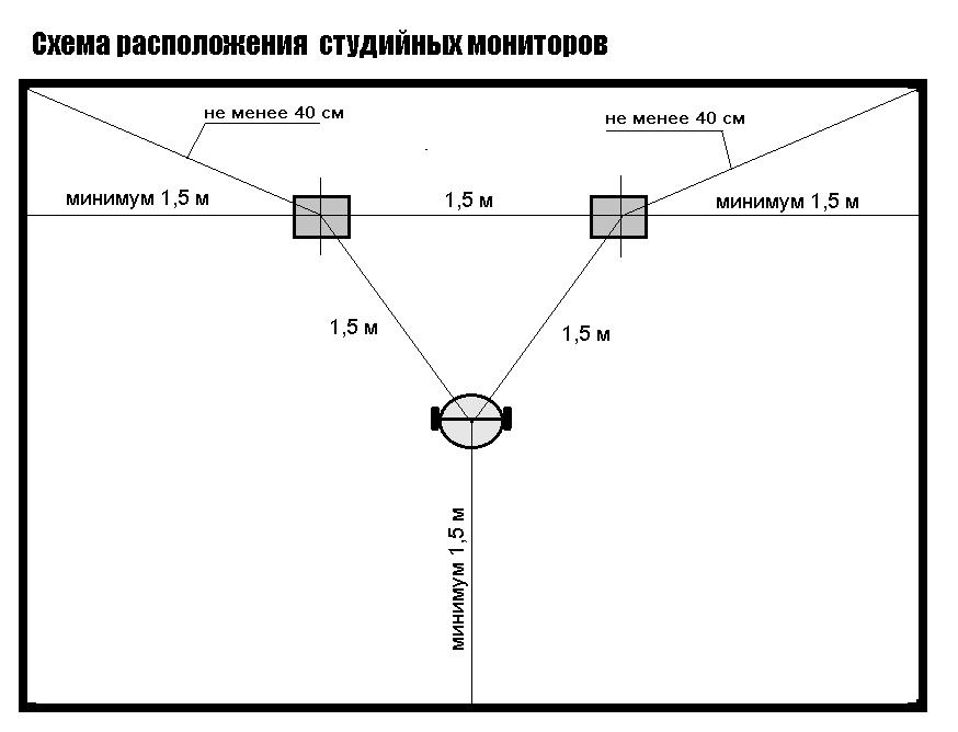 Схема расположения студийных